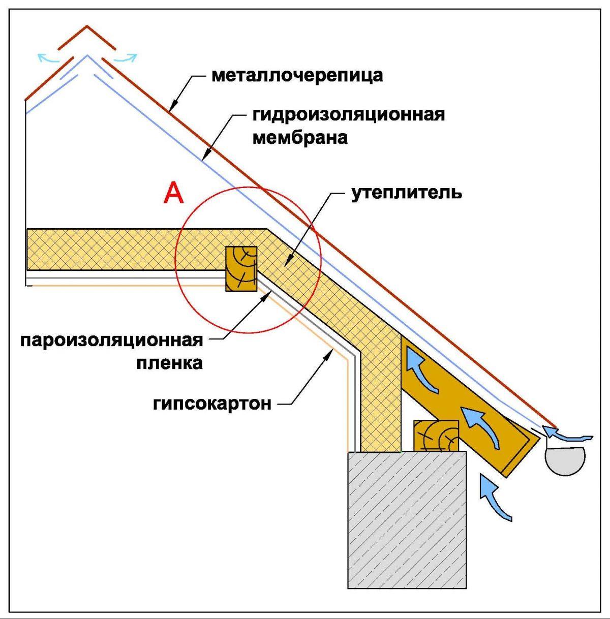 Пароизоляция инструкция по монтажу