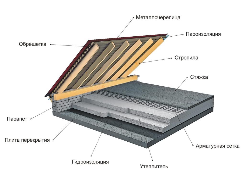 Схема пароизоляции, утепления