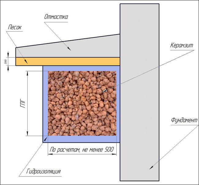 Схема утепления фундамента при