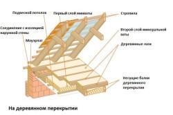 Схема утепления чердачного помещения при помощи минеральной ваты