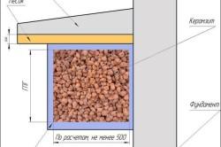 Схема утепления фундамента керамзитом
