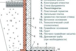 Схема утепления фундамента пенополиуретаном