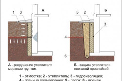Схема гидроизоляции и утепления подвала снаружи