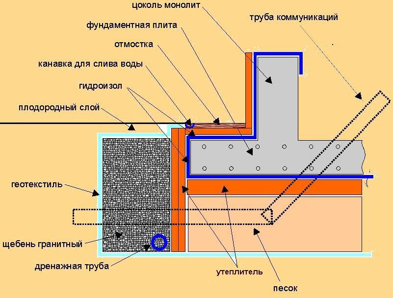 Как сделать фундамент плиту для дома своими руками