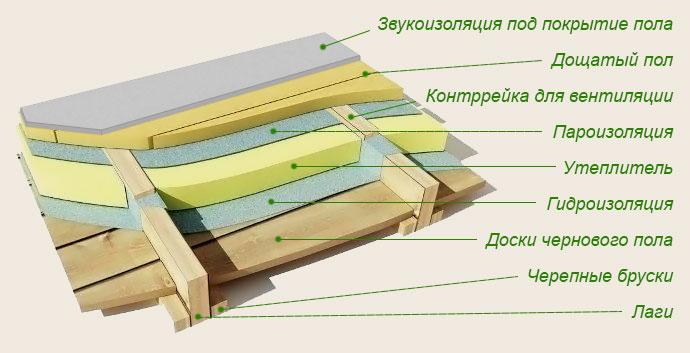 Схема пола в деревянном доме