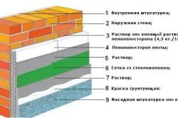 Схема используемых материалов