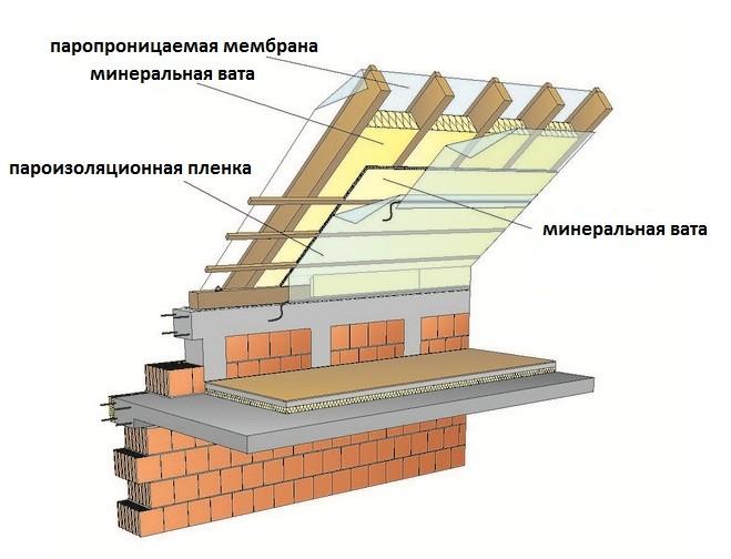 Схема утепления ломанной крыши