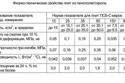 Таблица физико-технических свойств плит из пенополистирола