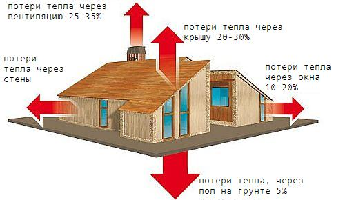 Схема потерь тепла в доме.