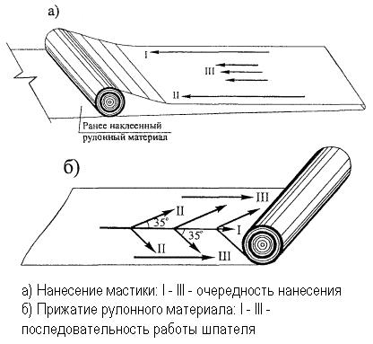 Схема укладки рулонной