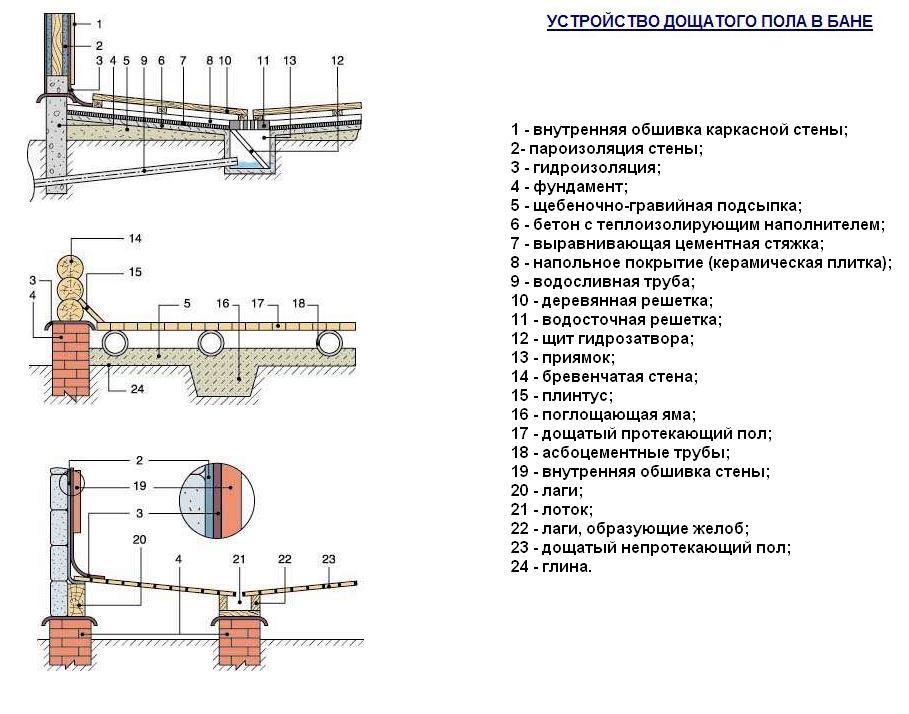 Схема устройства дощатого пола