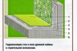 Схема устройства гидроизоляции стен и пола