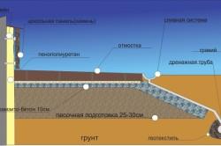 Схема утепления фундамента с помощью песчаной подушки по периметру здания