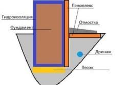 Утепление фундамента пеноплексом