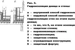 Схема вертикальной гидроизоляции фундамента