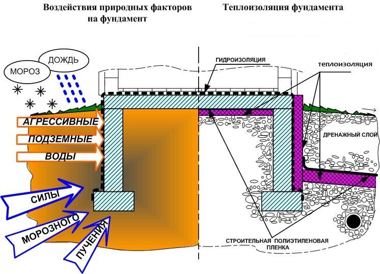 Схема воздействия природных факторов на фундамент
