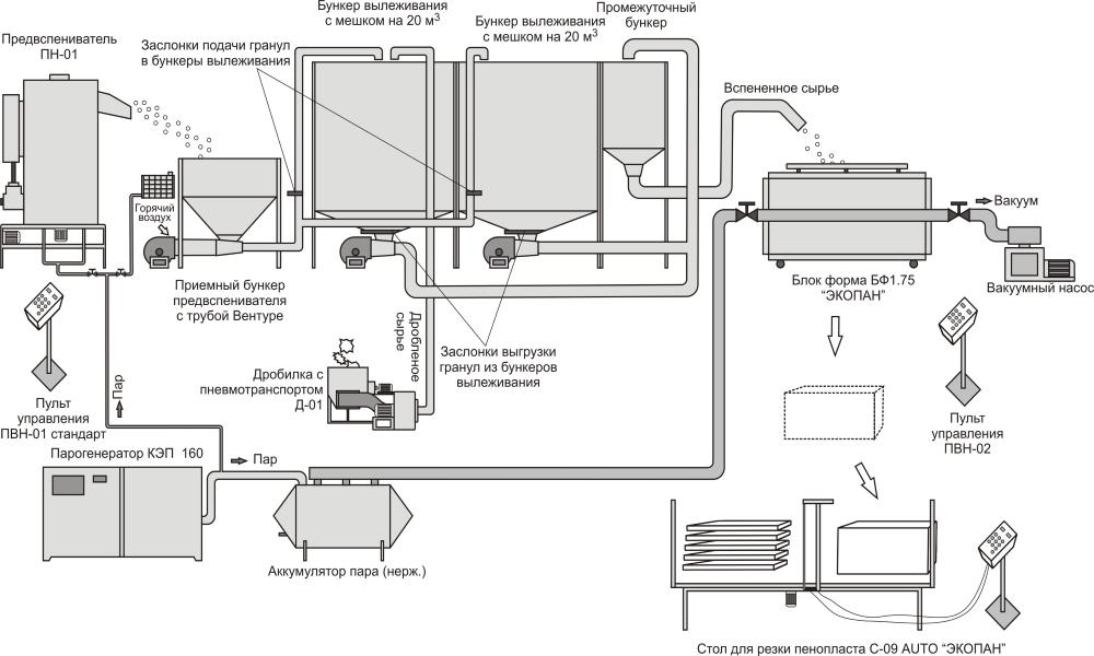 Схема производства пенопласта