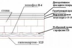 Схема утепления пола балкона пенофолом