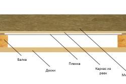 Схема пароизоляции потолка в деревянном доме