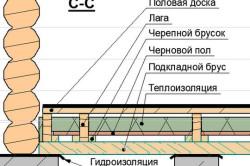 Схема гидроизоляции пола бани