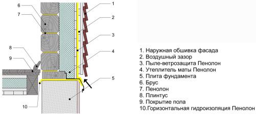 Схема внешней гидроизоляции бани