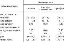 Таблица характеристик жидкого стекла