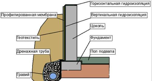Гидроизоляция фундамента своими руками методы фото 79