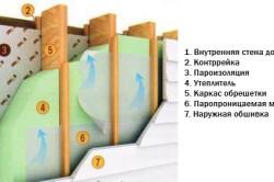 Схема устройства пароизоляции и утепление дома снаружи