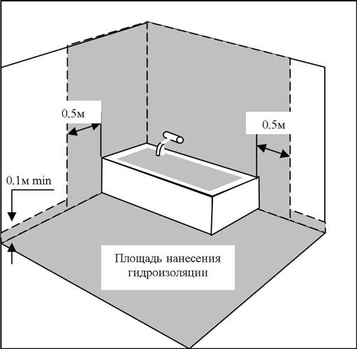 Гидроизоляция элемент жидкая резина