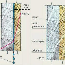 Шумоизоляции стен технология