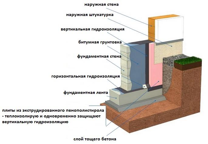 Санузлы гидроизоляция