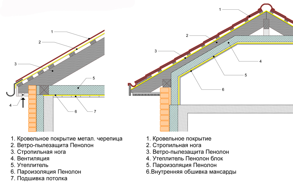 Домов гидроизоляция для панельных