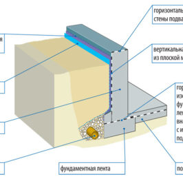 На москва тендеры гидроизоляцию