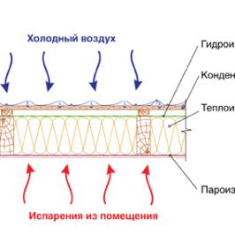 Гидроизоляция и утепление фундамента мелкозаглубленного ленточного фундамента