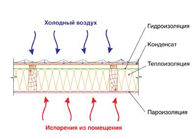 Подручного из материала автомобиля шумоизоляция своими руками