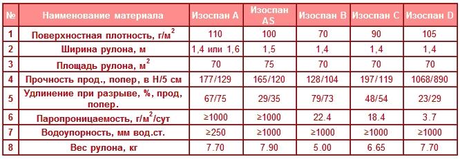 Уральский завод кровельных материалов телефон
