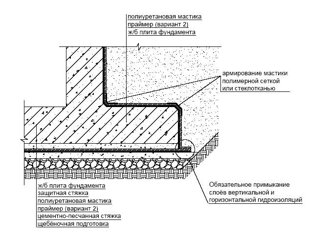 Пароизоляция каркасных стен технология