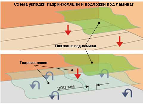 Гидроизоляцией грунтовать стены перед