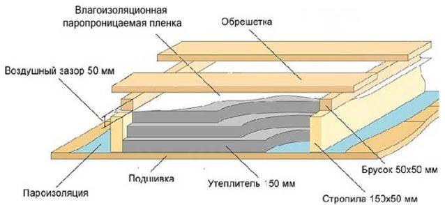 Нужна ли пароизоляция пола на балконе