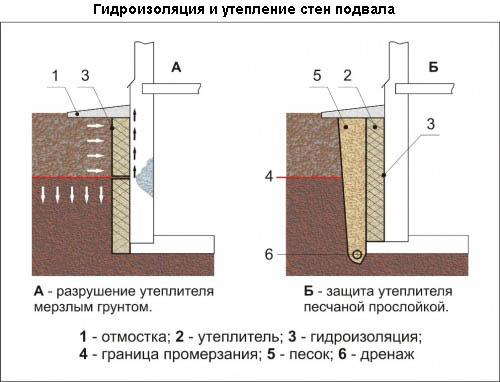 Раствором плиточный клей с
