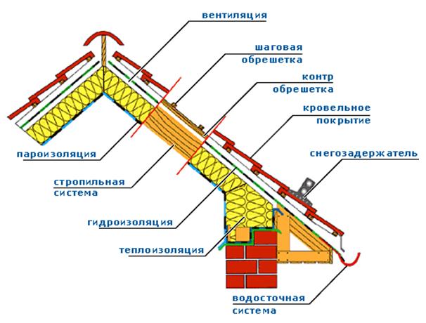 Прокопьевске материалов в магазин кровельных